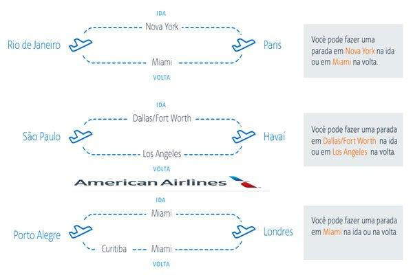 stopover gratis american airlines